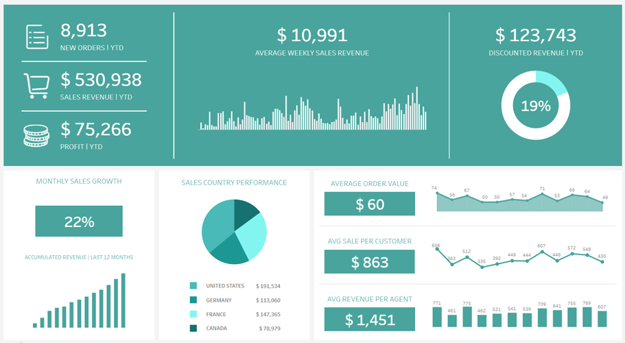 tableau quickbooks visual dashboard custom solution